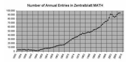 ZMATH publication by year